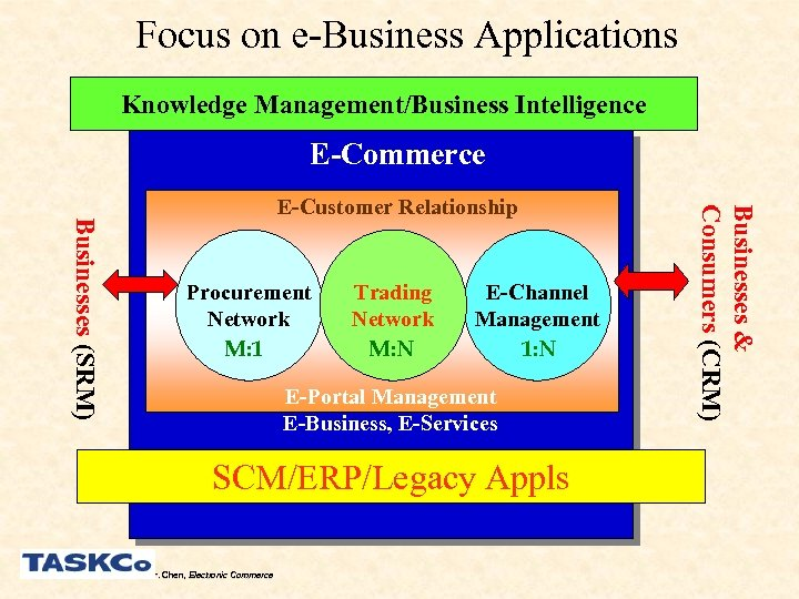 Focus on e-Business Applications Knowledge Management/Business Intelligence E-Commerce Procurement Network M: 1 Trading Network