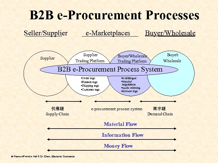 B 2 B e-Procurement Processes Seller/Supplier e-Marketplaces Supplier Trading Platform Supplier Buyer/Wholesale Buye/r Wholesale