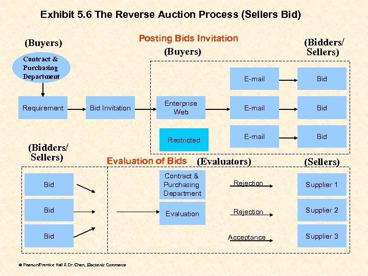 Exhibit 5. 6 The Reverse Auction Process (Sellers Bid) Posting Bids Invitation (Buyers) Contract