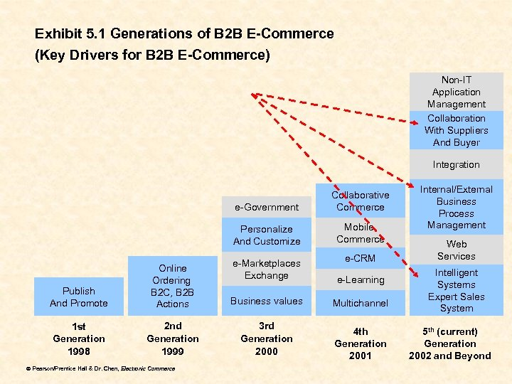 Exhibit 5. 1 Generations of B 2 B E-Commerce (Key Drivers for B 2