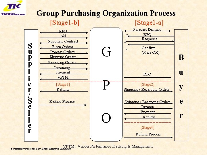 Group Purchasing Organization Process [Stage 1 -b] G Confirm (Price OK) . . .