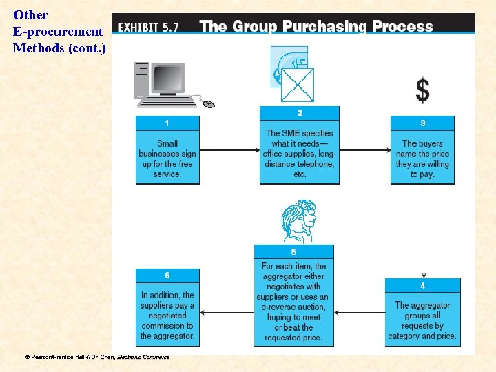 Other E-procurement Methods (cont. ) ã Pearson/Prentice Hall & Dr. Chen, Electronic Commerce Dr.