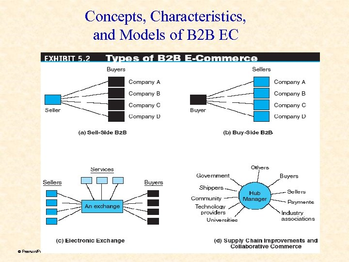 Concepts, Characteristics, and Models of B 2 B EC ã Pearson/Prentice Hall & Dr.