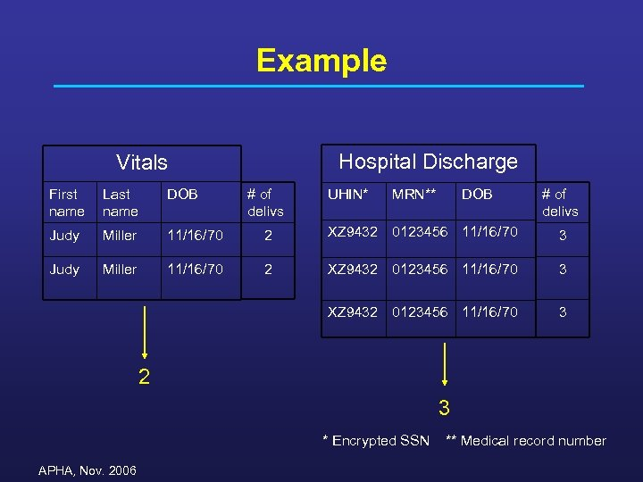 Example Hospital Discharge Vitals First name Last name DOB Judy Miller 11/16/70 # of