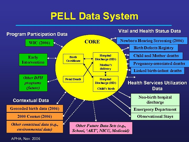 PELL Data System Vital and Health Status Data Program Participation Data CORE WIC (2006)