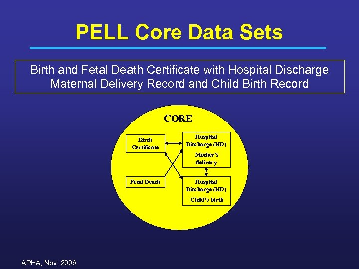 PELL Core Data Sets Birth and Fetal Death Certificate with Hospital Discharge Maternal Delivery
