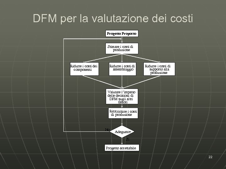 DFM per la valutazione dei costi Progetto Proposto Stimare i costi di produzione Ridurre