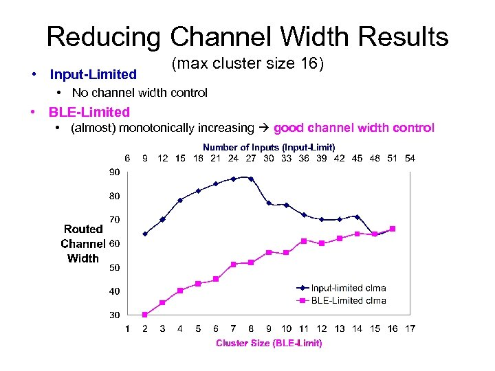 Reducing Channel Width Results • Input-Limited (max cluster size 16) • No channel width