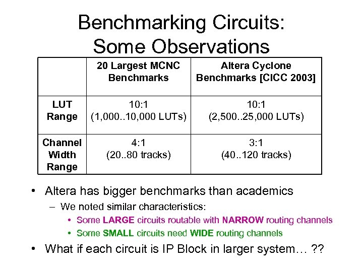 Benchmarking Circuits: Some Observations 20 Largest MCNC Benchmarks Altera Cyclone Benchmarks [CICC 2003] LUT