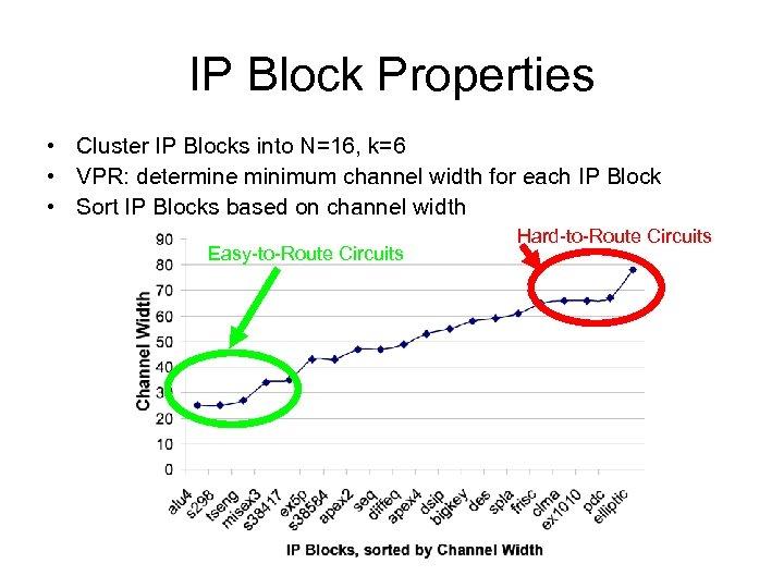 IP Block Properties • Cluster IP Blocks into N=16, k=6 • VPR: determine minimum