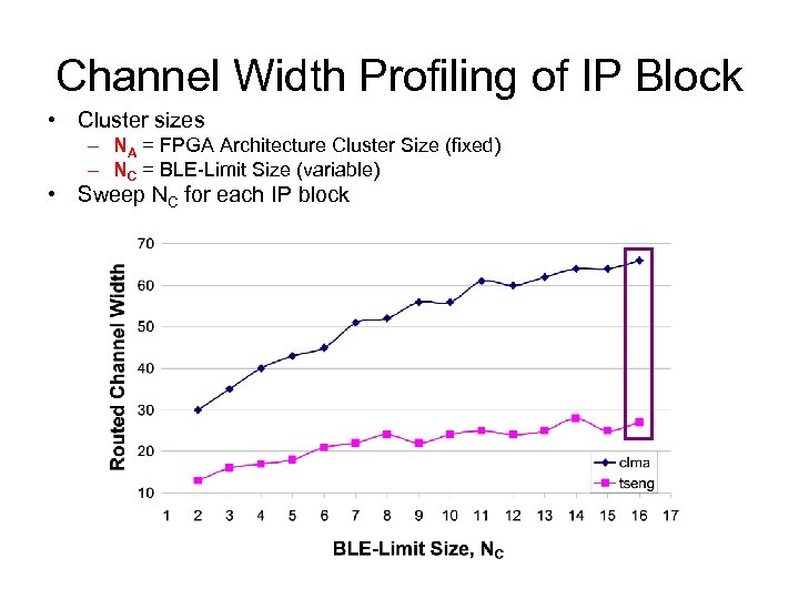 Channel Width Profiling of IP Block • Cluster sizes – NA = FPGA Architecture
