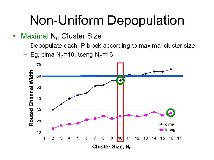 Non-Uniform Depopulation • Maximal NC Cluster Size – Depopulate each IP block according to