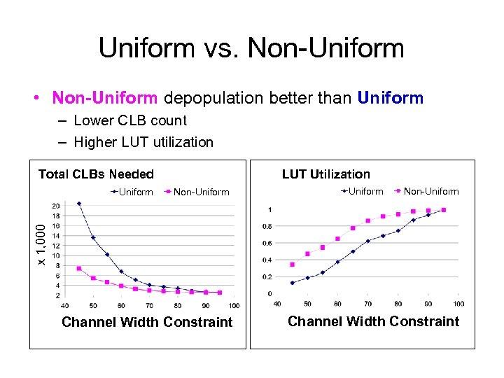 Uniform vs. Non-Uniform • Non-Uniform depopulation better than Uniform – Lower CLB count –