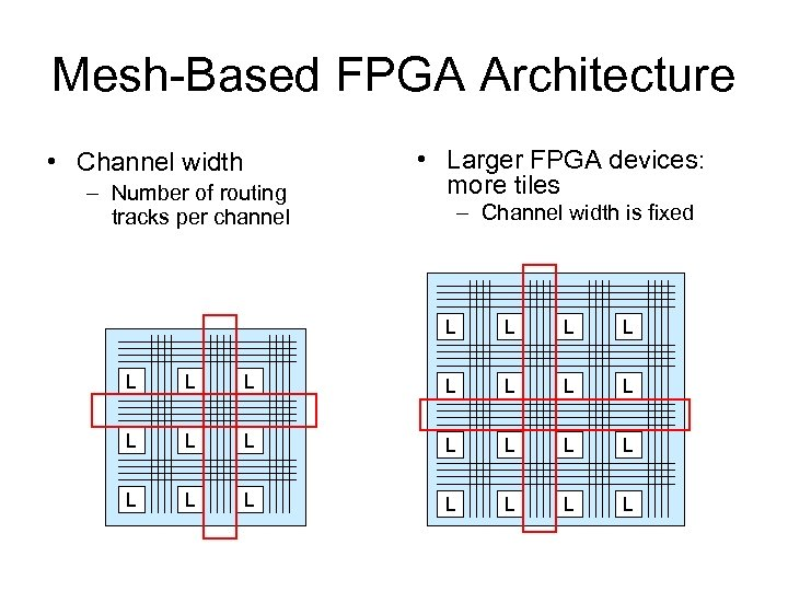 Mesh-Based FPGA Architecture • Channel width – Number of routing tracks per channel •