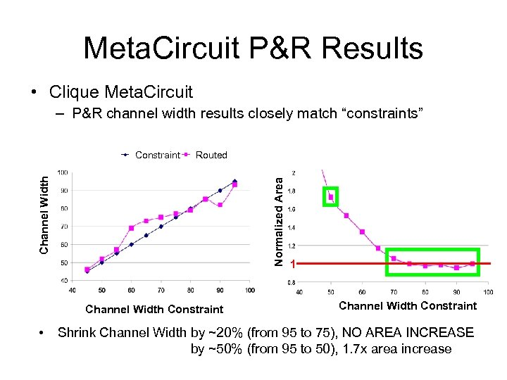 Meta. Circuit P&R Results • Clique Meta. Circuit – P&R channel width results closely