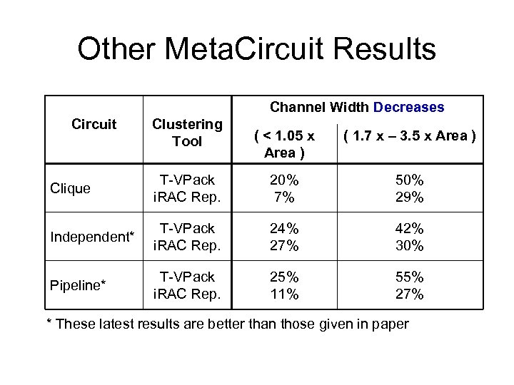 Other Meta. Circuit Results Channel Width Decreases Circuit Clustering Tool ( < 1. 05