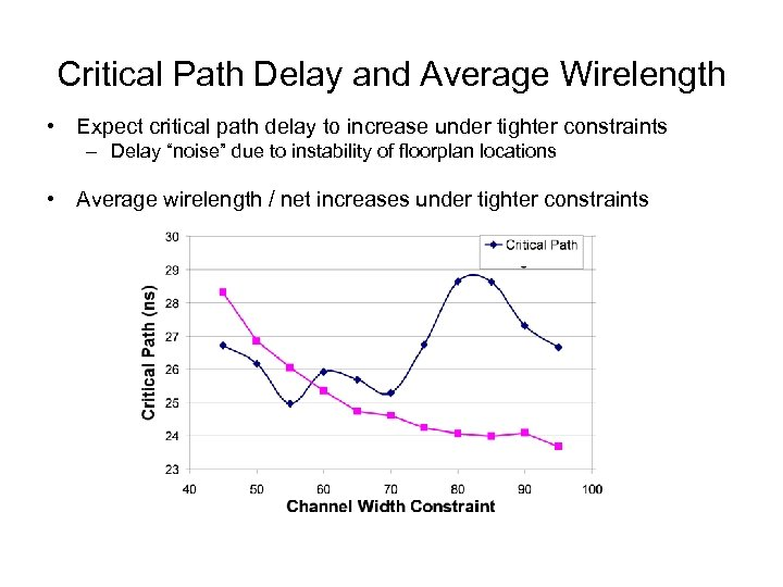Critical Path Delay and Average Wirelength • Expect critical path delay to increase under