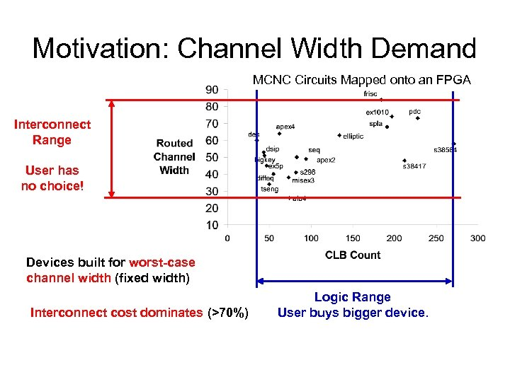 Motivation: Channel Width Demand MCNC Circuits Mapped onto an FPGA Interconnect Range User has