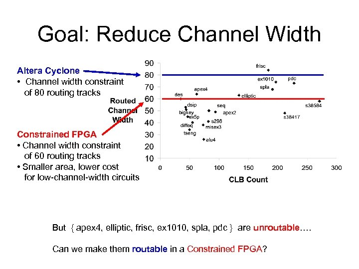 Goal: Reduce Channel Width Altera Cyclone • Channel width constraint of 80 routing tracks