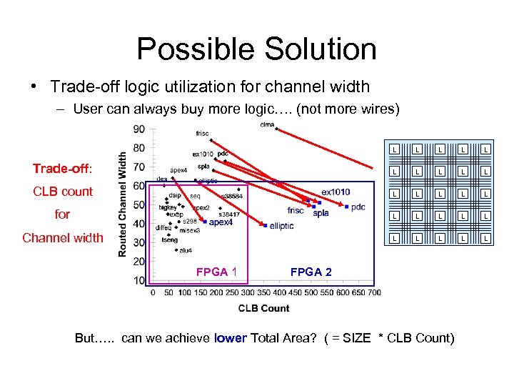 Possible Solution • Trade-off logic utilization for channel width – User can always buy