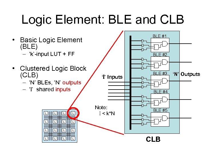 Logic Element: BLE and CLB BLE #1 • Basic Logic Element (BLE) – 'k'-input