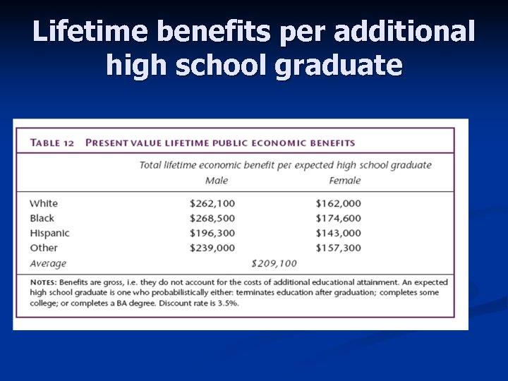 Lifetime benefits per additional high school graduate