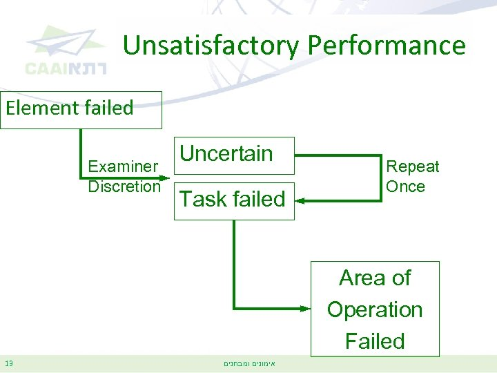 Unsatisfactory Performance Element failed Examiner Discretion Uncertain Task failed Repeat Once Area of Operation