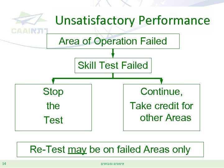 Unsatisfactory Performance Area of Operation Failed Skill Test Failed Stop the Test Continue, Take