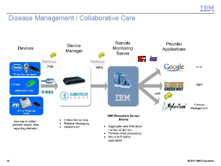 Disease Management / Collaborative Care PAN WAN x. HR 16 © 2010 IBM Corporation
