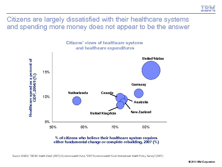 Citizens are largely dissatisfied with their healthcare systems and spending more money does not