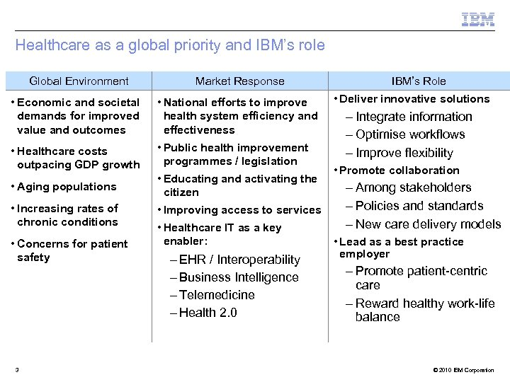 Healthcare as a global priority and IBM's role Global Environment Market Response • Economic