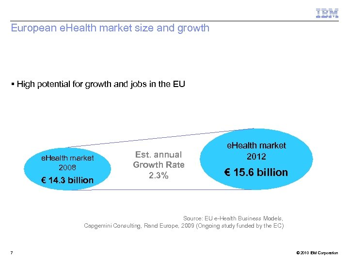 European e. Health market size and growth § High potential for growth and jobs