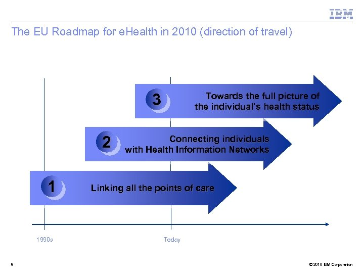 The EU Roadmap for e. Health in 2010 (direction of travel) 3 2 1