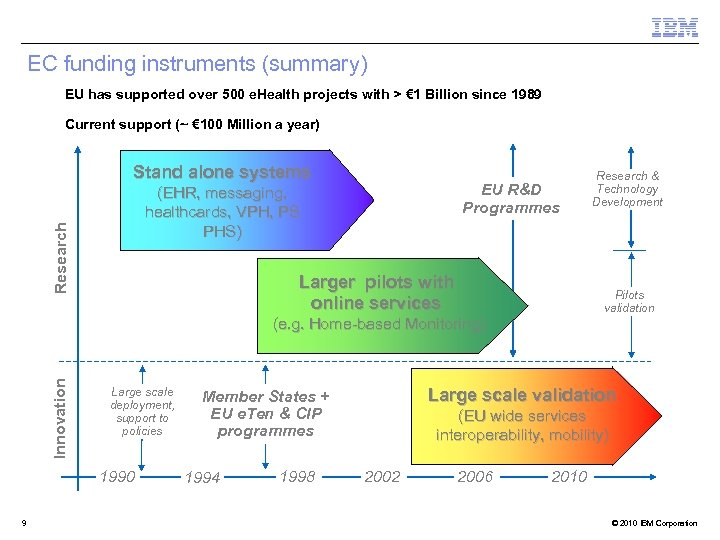 EC funding instruments (summary) EU has supported over 500 e. Health projects with >