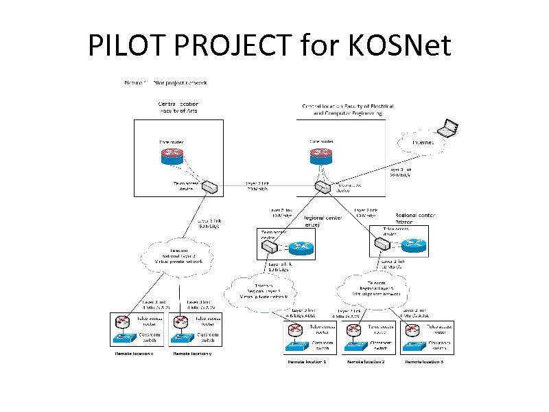 PILOT PROJECT for KOSNet
