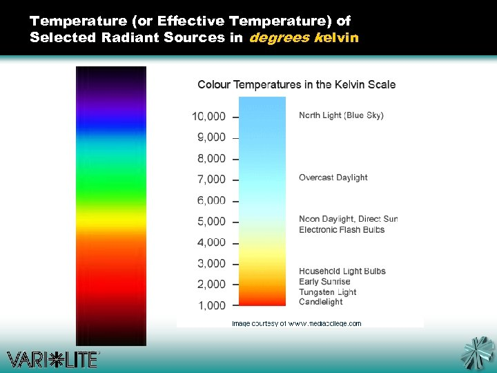Temperature (or Effective Temperature) of Selected Radiant Sources in degrees kelvin