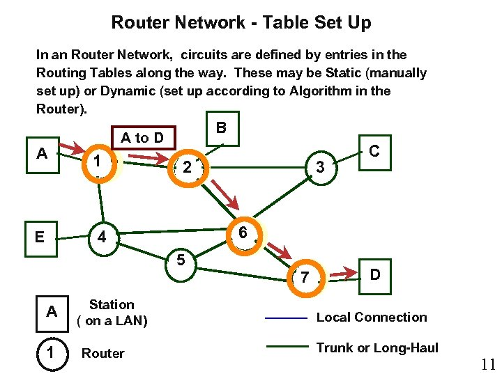 Router Network - Table Set Up In an Router Network, circuits are defined by