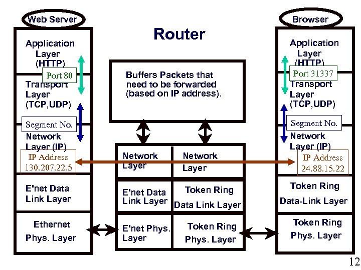 Browser Web Server Application Layer (HTTP) Port 80 Transport Layer (TCP, UDP) Segment No.