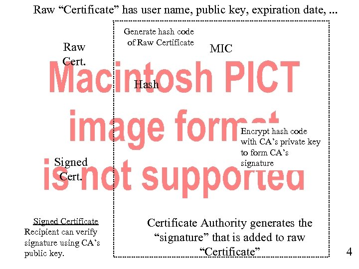 """Raw """"Certificate"""" has user name, public key, expiration date, . . . Raw Cert."""