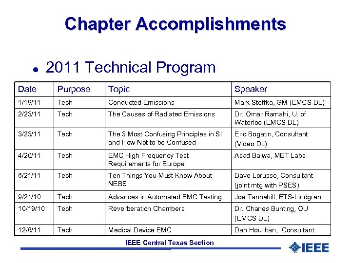 Chapter Accomplishments l 2011 Technical Program Date Purpose Topic Speaker 1/19/11 Tech Conducted Emissions