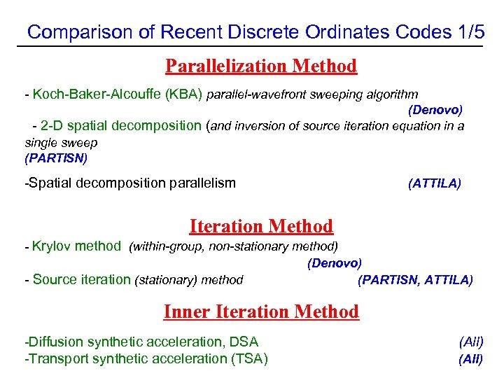 Comparison of Recent Discrete Ordinates Codes 1/5 Parallelization Method - Koch-Baker-Alcouffe (KBA) parallel-wavefront sweeping