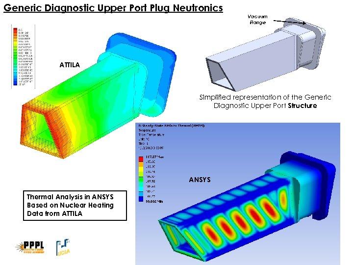Generic Diagnostic Upper Port Plug Neutronics Vacuum Flange ATTILA Simplified representation of the Generic
