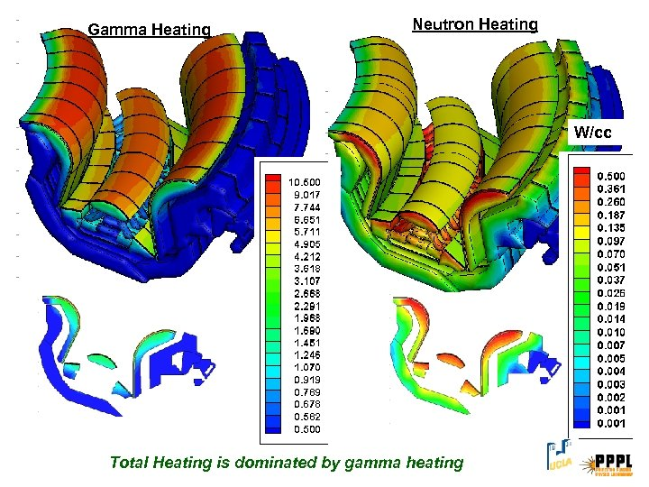 Gamma Heating Neutron Heating W/cc Total Heating is dominated by gamma heating