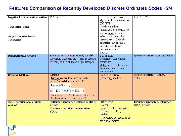Features Comparison of Recently Developed Discrete Ordinates Codes - 2/4