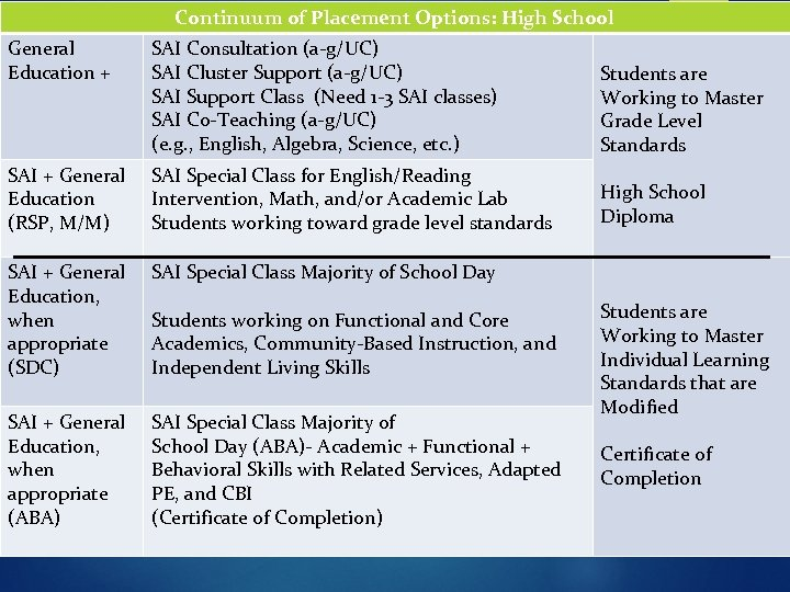 Continuum of Placement Options: High School General Education + SAI Consultation (a-g/UC) SAI Cluster