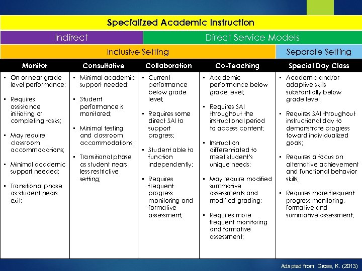 Specialized Academic Instruction Indirect Direct Service Models Inclusive Setting Monitor Consultative • On or
