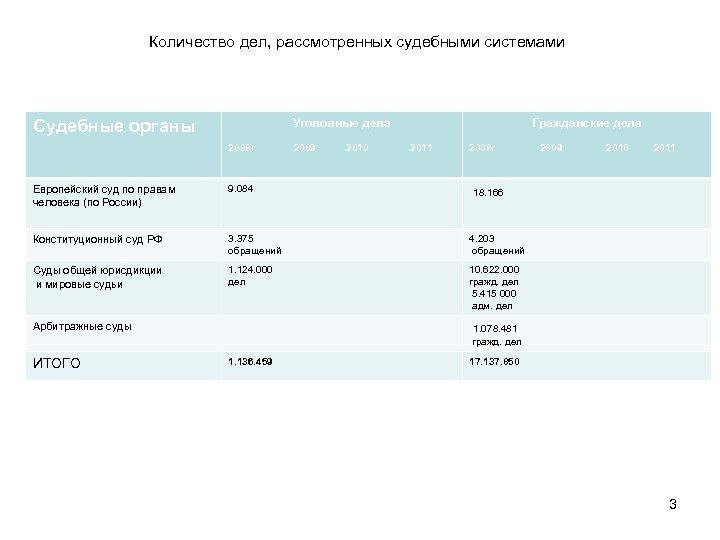 Количество дел, рассмотренных судебными системами Уголовные дела Судебные органы 2008 г 2009 2010 Гражданские