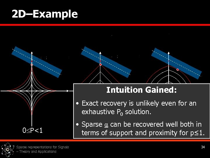 2 D–Example Intuition Gained: • Exact recovery is unlikely even for an exhaustive P