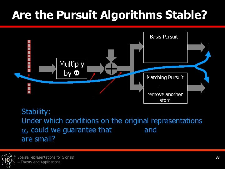 Are the Pursuit Algorithms Stable? Basis Pursuit Multiply by + Matching Pursuit remove another