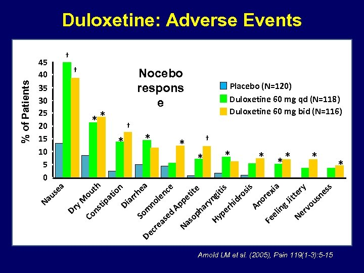 % of Patients Duloxetine: Adverse Events † 45 40 35 30 25 20 15